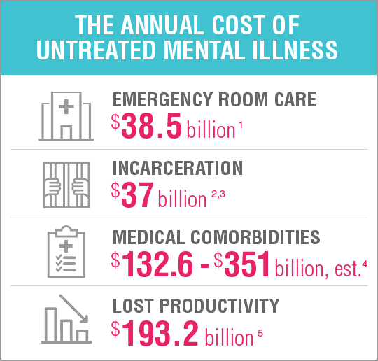 The Cost of Untreated Mental Illness
