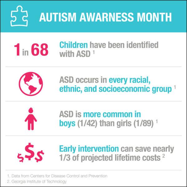 Autism Awareness Month 2018