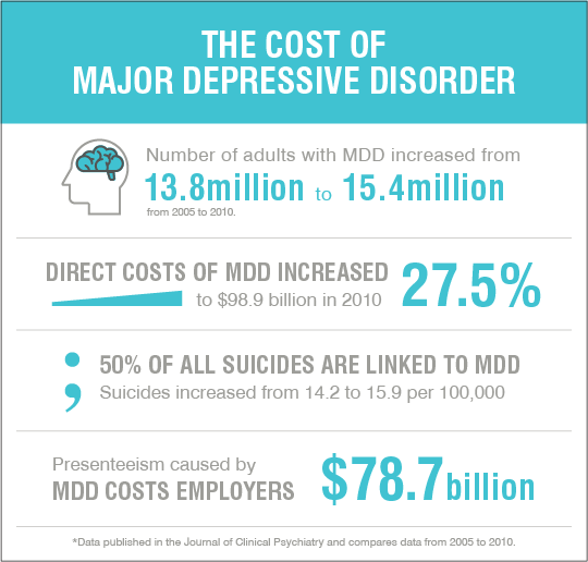 The cost of major depressive disorder
