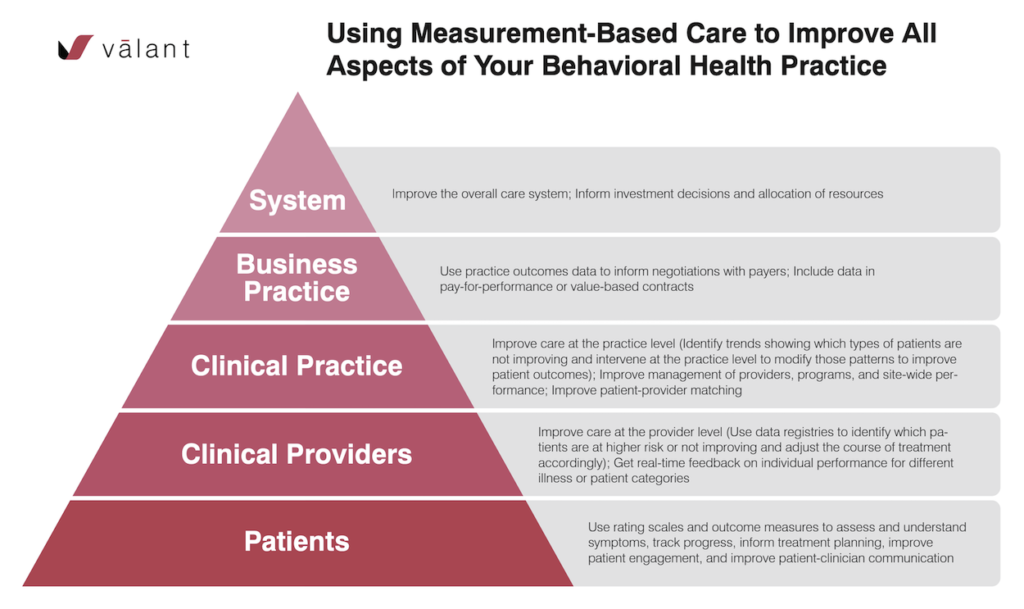 Infographic explaining benefits of measurement-based care at all levels of practice